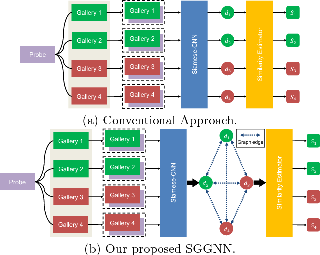 Figure 1 for Person Re-identification with Deep Similarity-Guided Graph Neural Network