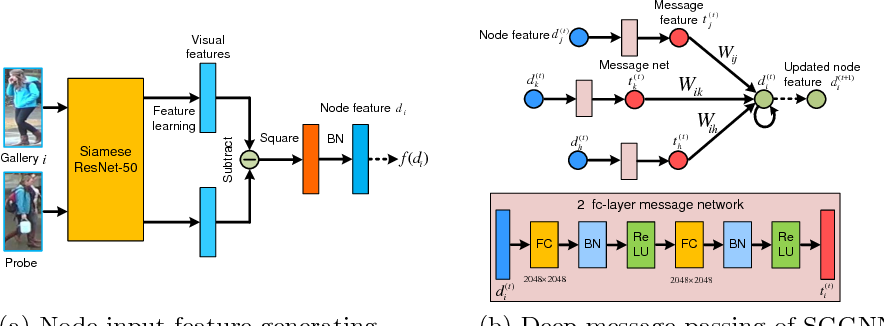 Figure 3 for Person Re-identification with Deep Similarity-Guided Graph Neural Network