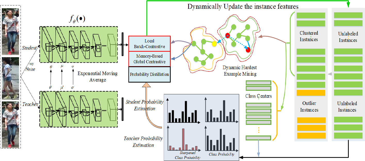 Figure 1 for Hybrid Dynamic Contrast and Probability Distillation for Unsupervised Person Re-Id