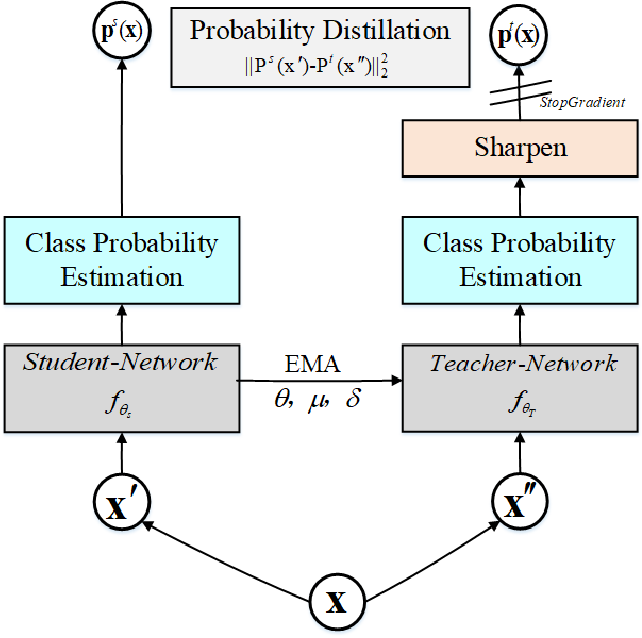 Figure 2 for Hybrid Dynamic Contrast and Probability Distillation for Unsupervised Person Re-Id