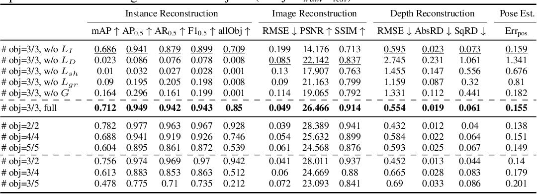 Figure 2 for Semi-Supervised Learning of Multi-Object 3D Scene Representations