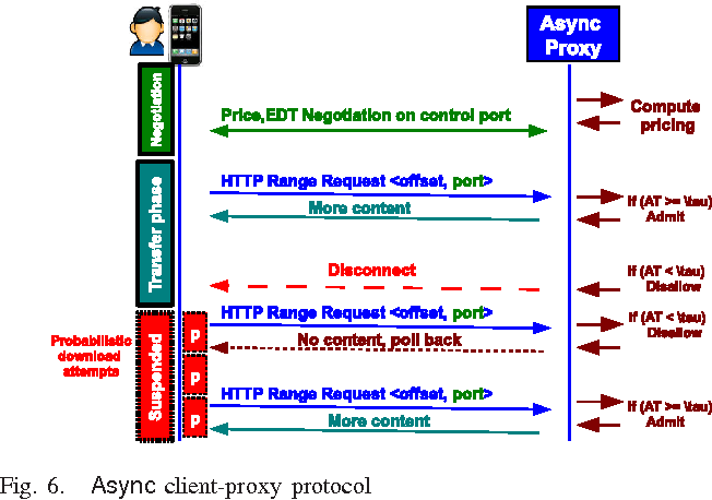 Figure 6 from Async: De-congestion and yield management in