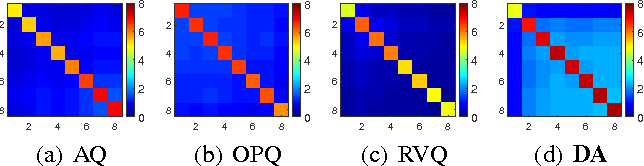 Figure 1 for HCLAE: High Capacity Locally Aggregating Encodings for Approximate Nearest Neighbor Search