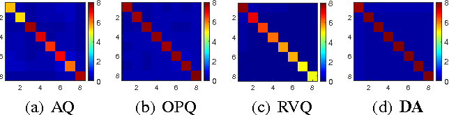 Figure 3 for HCLAE: High Capacity Locally Aggregating Encodings for Approximate Nearest Neighbor Search