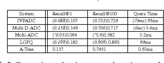 Figure 4 for HCLAE: High Capacity Locally Aggregating Encodings for Approximate Nearest Neighbor Search