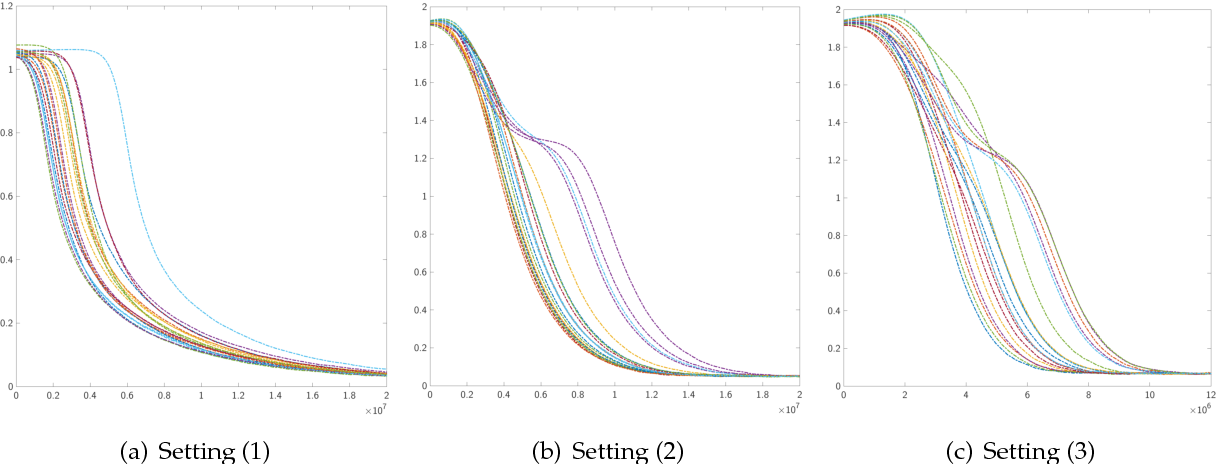 Figure 2 for On Landscape of Lagrangian Functions and Stochastic Search for Constrained Nonconvex Optimization