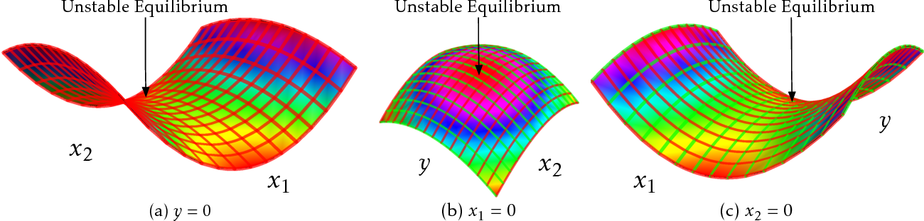 Figure 1 for On Landscape of Lagrangian Functions and Stochastic Search for Constrained Nonconvex Optimization