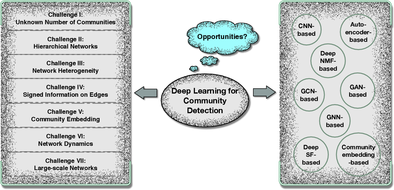 Figure 2 for Deep Learning for Community Detection: Progress, Challenges and Opportunities