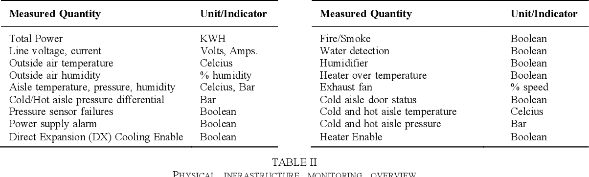 Figure 4 for The MIT Supercloud Dataset