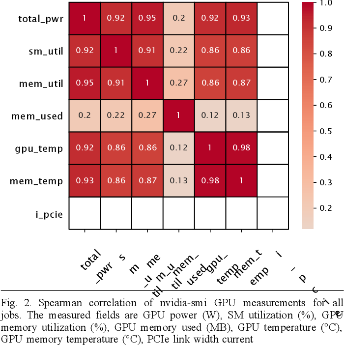 Figure 2 for The MIT Supercloud Dataset