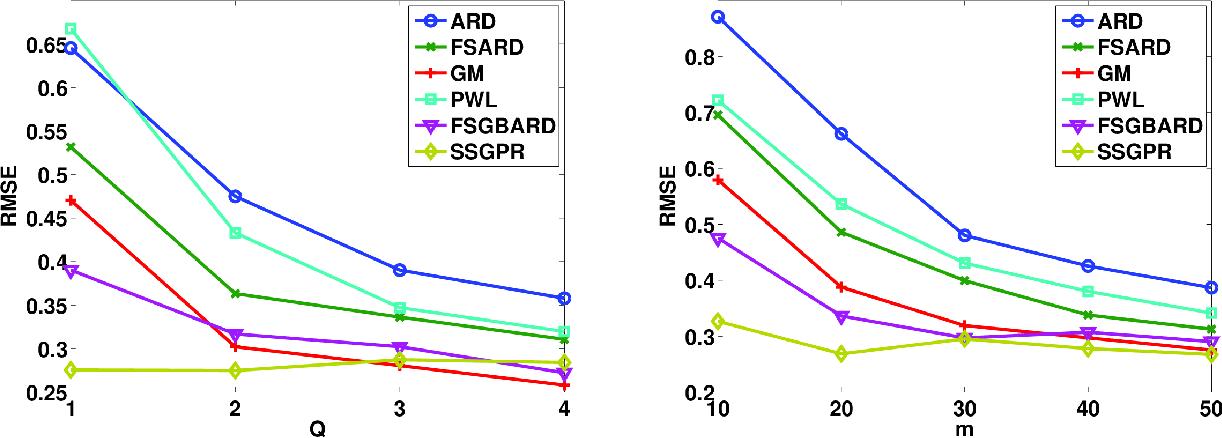 Figure 2 for A la Carte - Learning Fast Kernels