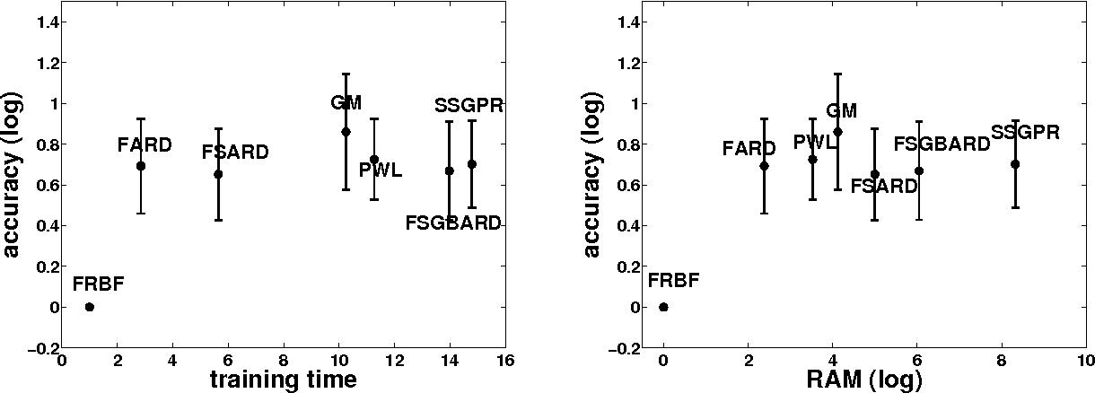Figure 3 for A la Carte - Learning Fast Kernels