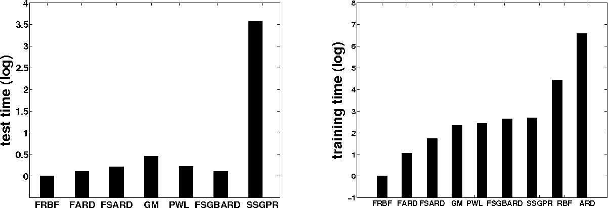 Figure 4 for A la Carte - Learning Fast Kernels