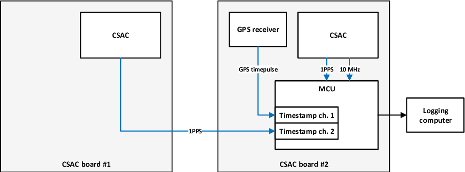 PDF] Firmware for synchronizing Chip-Scale Atomic Clock to GPS