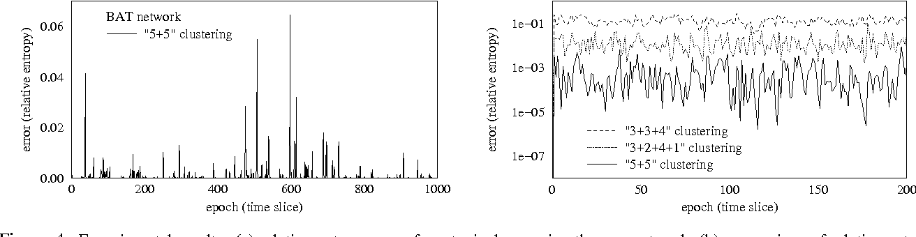Figure 4 for Tractable Inference for Complex Stochastic Processes