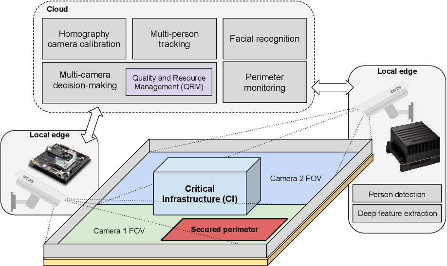 Figure 1 for Reconfigurable Cyber-Physical System for Critical Infrastructure Protection in Smart Cities via Smart Video-Surveillance