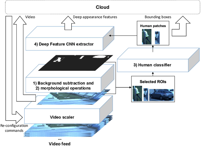 Figure 3 for Reconfigurable Cyber-Physical System for Critical Infrastructure Protection in Smart Cities via Smart Video-Surveillance