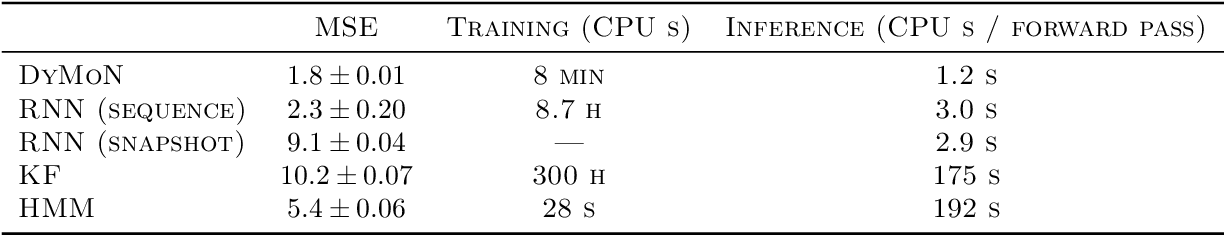 Figure 2 for Modeling Dynamics of Biological Systems with Deep Generative Neural Networks