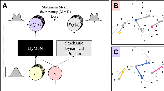 Figure 1 for Modeling Dynamics of Biological Systems with Deep Generative Neural Networks