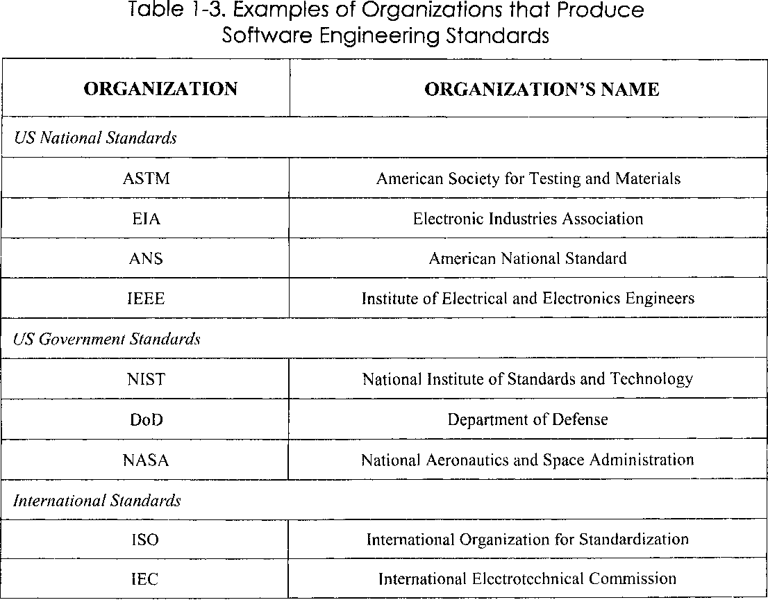 Table 1 3 From Chapter 1 Introduction To Ieee Std 1517 Software