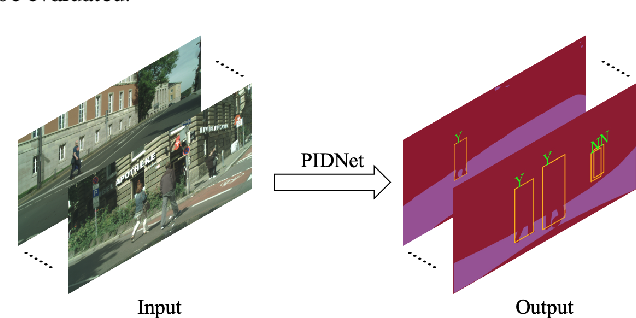 Figure 1 for PIDNet: An Efficient Network for Dynamic Pedestrian Intrusion Detection