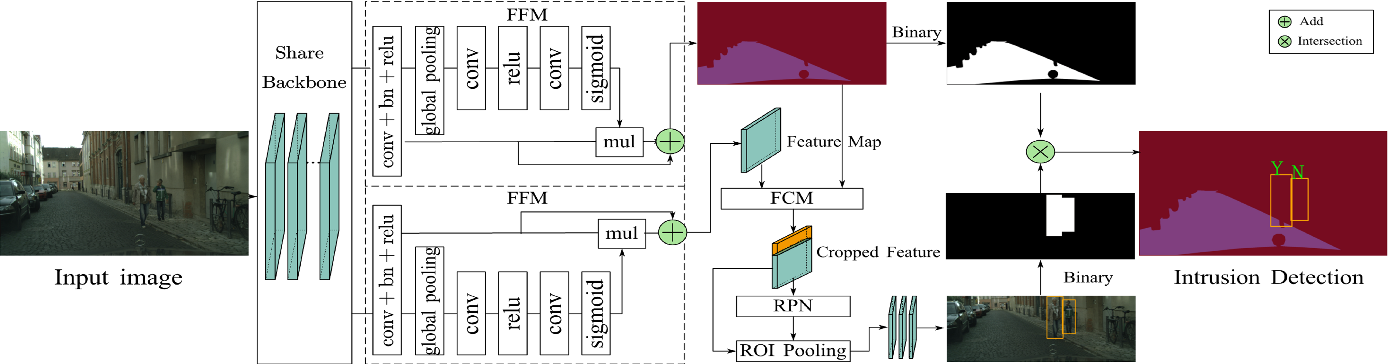 Figure 3 for PIDNet: An Efficient Network for Dynamic Pedestrian Intrusion Detection