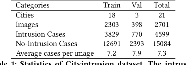 Figure 2 for PIDNet: An Efficient Network for Dynamic Pedestrian Intrusion Detection