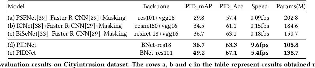 Figure 4 for PIDNet: An Efficient Network for Dynamic Pedestrian Intrusion Detection