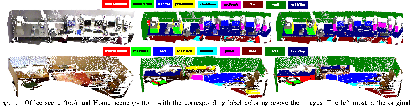 Figure 1 for Labeling 3D scenes for Personal Assistant Robots