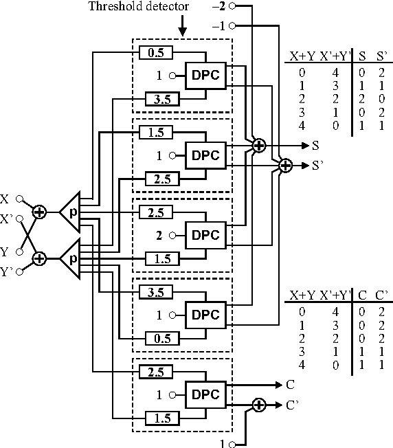 Low Power Dual Rail Multiple Valued Current Mode Logic Circuit Using
