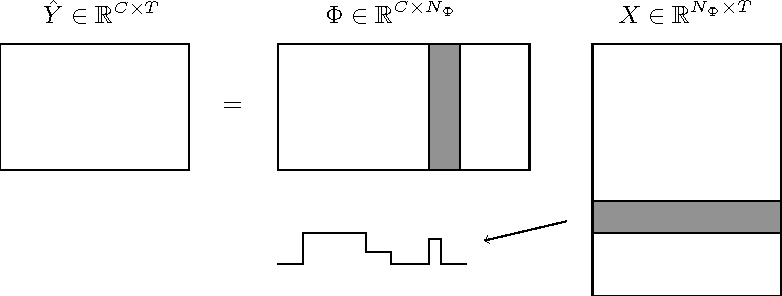 Figure 1 for Multi-dimensional signal approximation with sparse structured priors using split Bregman iterations