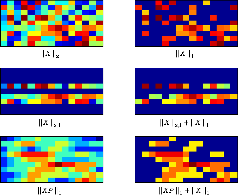 Figure 2 for Multi-dimensional signal approximation with sparse structured priors using split Bregman iterations