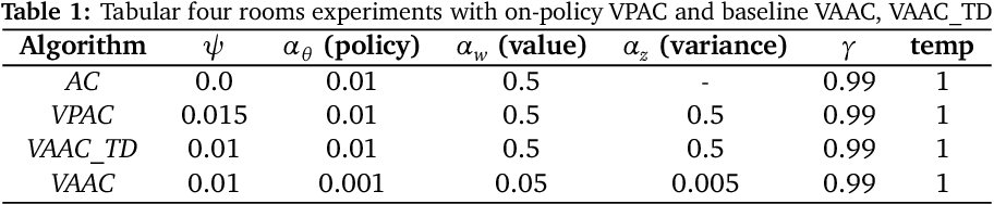 Figure 3 for Variance Penalized On-Policy and Off-Policy Actor-Critic
