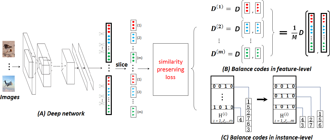 Figure 1 for Improved Search in Hamming Space using Deep Multi-Index Hashing