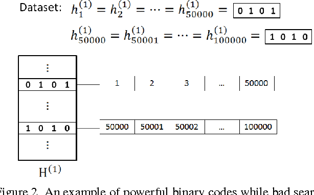 Figure 3 for Improved Search in Hamming Space using Deep Multi-Index Hashing