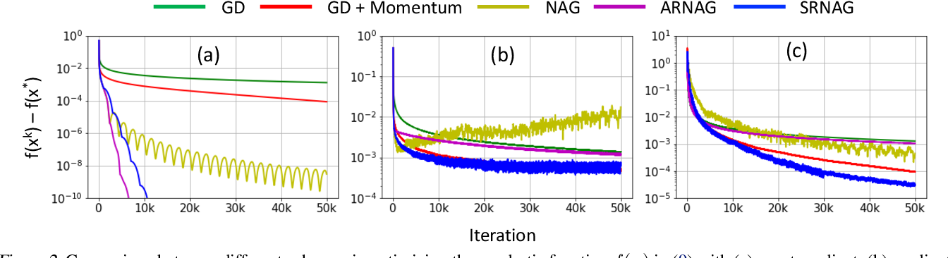 Figure 3 for Scheduled Restart Momentum for Accelerated Stochastic Gradient Descent