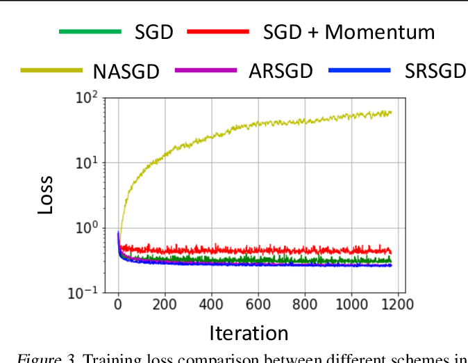 Figure 4 for Scheduled Restart Momentum for Accelerated Stochastic Gradient Descent