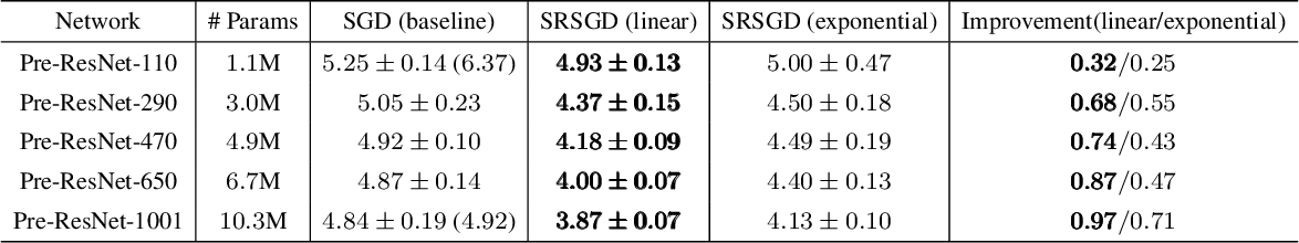 Figure 2 for Scheduled Restart Momentum for Accelerated Stochastic Gradient Descent