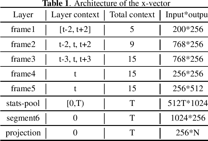 Figure 2 for Unit selection synthesis based data augmentation for fixed phrase speaker verification