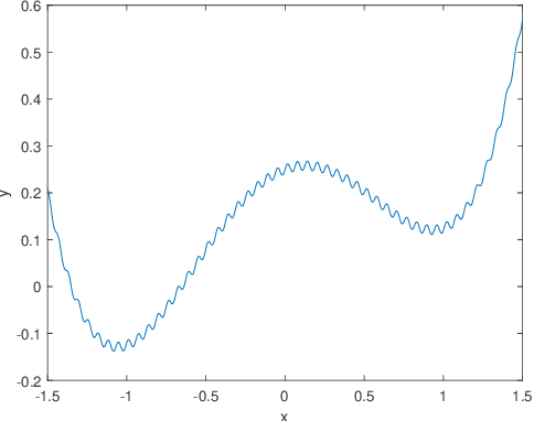 Figure 1 for Stochasticity of Deterministic Gradient Descent: Large Learning Rate for Multiscale Objective Function
