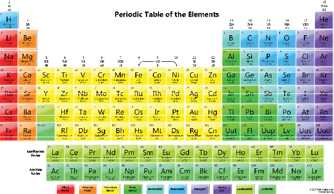 Pelement a periodic table game for elements learning semantic scholar figure 1 urtaz Choice Image