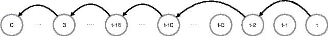 Figure 1 for Linear Additive Markov Processes