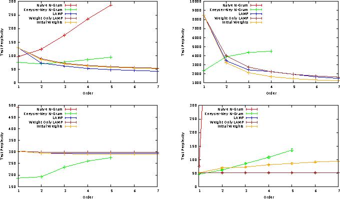 Figure 3 for Linear Additive Markov Processes