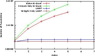 Figure 4 for Linear Additive Markov Processes
