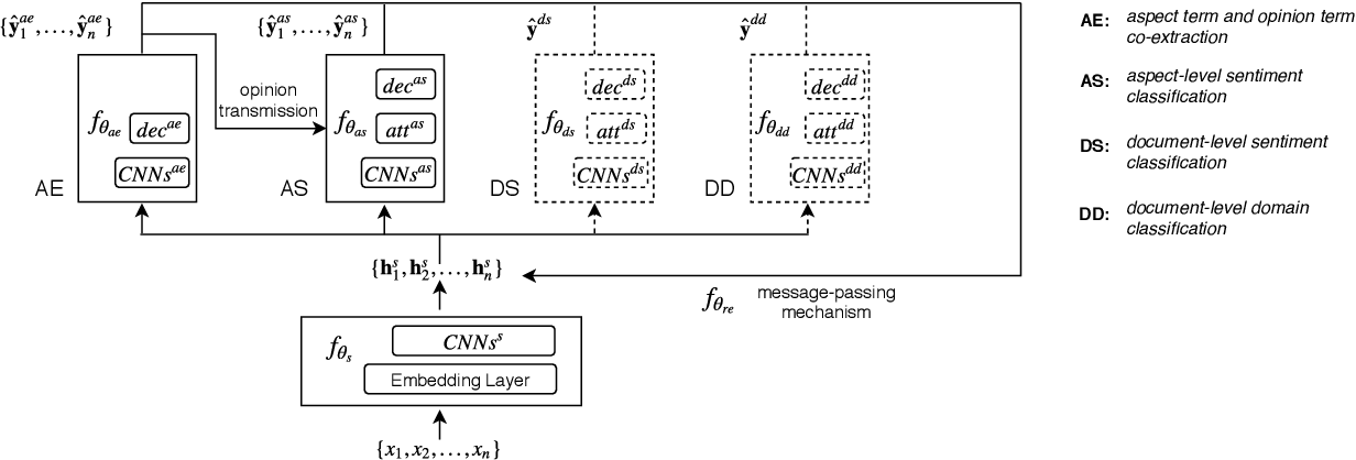 Figure 1 for An Interactive Multi-Task Learning Network for End-to-End Aspect-Based Sentiment Analysis