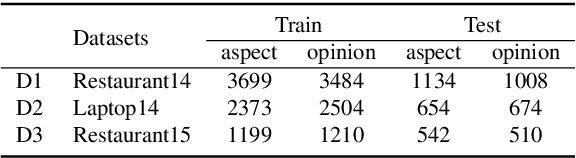 Figure 3 for An Interactive Multi-Task Learning Network for End-to-End Aspect-Based Sentiment Analysis
