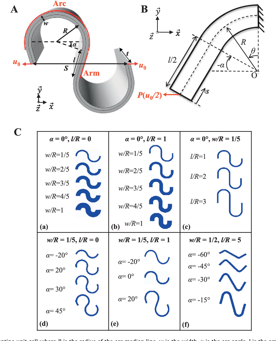 Fig. 1. (A) Schematics of a serpentine unit cell where R is the radius of the arc median line, w is the width, a is the arc angle, l is the arm length, and S is the end-to-end distance of the unit cell. The ribbon thickness t is assumed to be unit in the plane strain model. The unit cell is subjected to a tensile displacement of u0 at each end. (B) Schematics of a quarter of a 2D plane strain unit cell with boundary conditions. h is the angular variable for the arc section and s is the linear variable for the arm section. P is the reaction force as a result of an applied displacement of u0/2. (C) Schematics of systematically varied serpentine shapes where (a) a = 0 , l/R = 0, w/R varies; (b) a = 0 , l/R = 1, w/R varies; (c) a = 0 , w/R = 5, l/R varies; (d) w/R = 1/5, l/R = 0, a varies; (e) w/R = 1/5, l/R = 1, a varies, and (f) w/R = 1/2, l/R = 5, a varies.