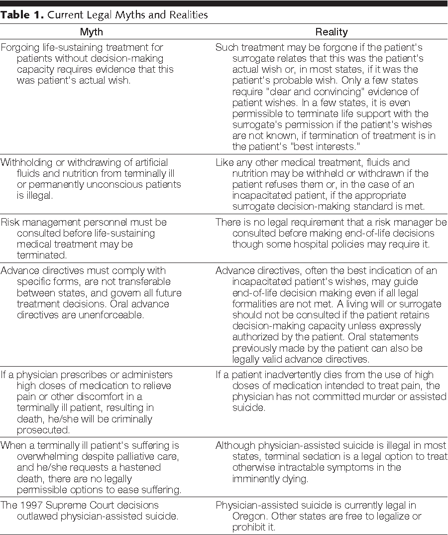 Table 1 from Seven legal barriers to end-of-life care: myths