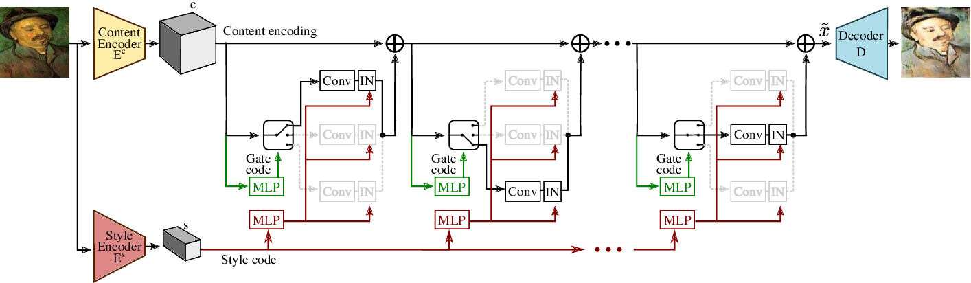 Figure 1 for Multi-Domain Image-to-Image Translation with Adaptive Inference Graph