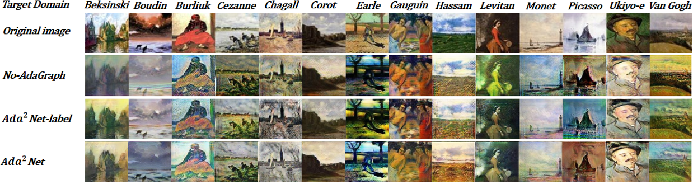 Figure 3 for Multi-Domain Image-to-Image Translation with Adaptive Inference Graph